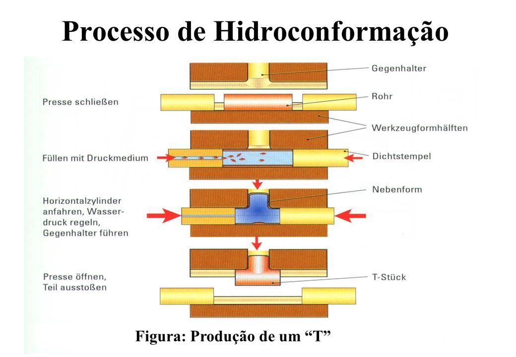 Diagrama de Força e Pressão Diagrama de Trabalho para Hidroconformação Força Pressão Força máxima Pressão máxima Força de Vedação Início de Conformação Rugas e Pregas Rupturas Área de Conformação
