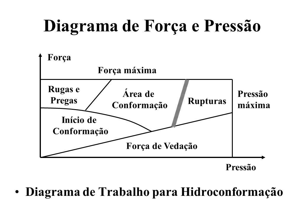 Diagrama de Força e Pressão Diagrama de Trabalho para Hidroconformação Força Pressão Força máxima Pressão máxima Força de Vedação Início de Conformaçã