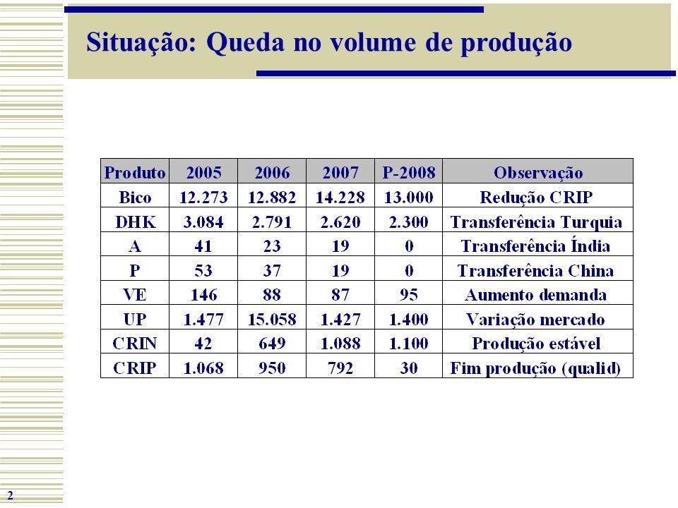 2 Situação: Queda no volume de produção