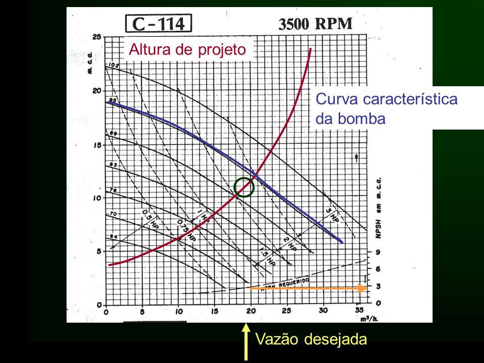 Curva característica da bomba Altura de projeto Vazão desejada