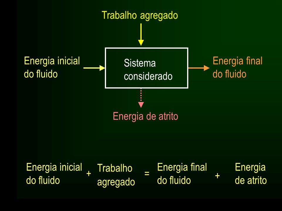 Trabalho agregado = Energia final do fluido Energia inicial do fluido + Trabalho agregado Energia de atrito Energia final do fluido Energia inicial do