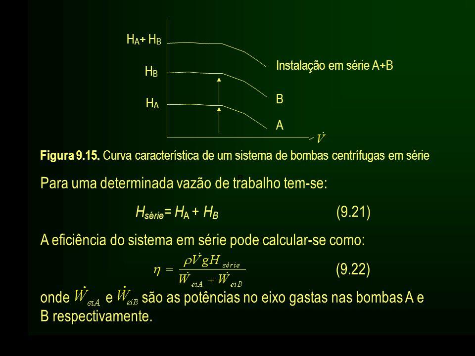 H A + H B HBHB HAHA Instalação em série A+B BBBBB B A Figura 9.15. Curva característica de um sistema de bombas centrífugas em série Para uma determin
