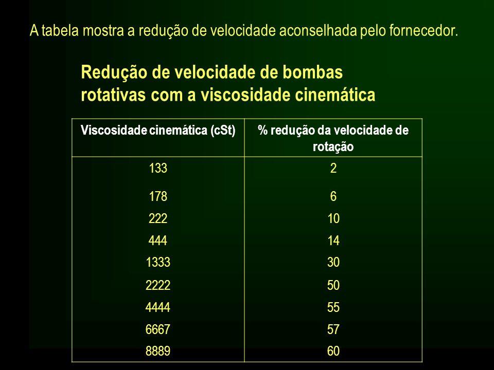Redução de velocidade de bombas rotativas com a viscosidade cinemática Viscosidade cinemática (cSt)% redução da velocidade de rotação 1332 1786 22210