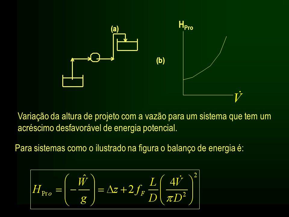 (a) (b) Variação da altura de projeto com a vazão para um sistema que tem um acréscimo desfavorável de energia potencial. H Pro Para sistemas como o i
