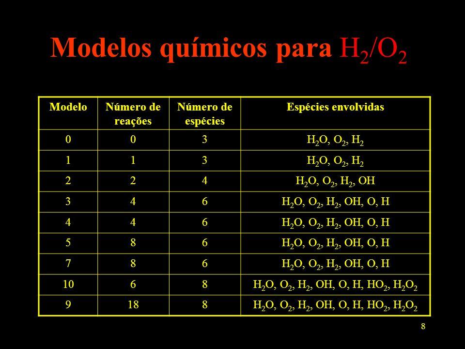 8 Modelos químicos para H 2 /O 2 ModeloNúmero de reações Número de espécies Espécies envolvidas 003H 2 O, O 2, H 2 113 224H 2 O, O 2, H 2, OH 346H 2 O