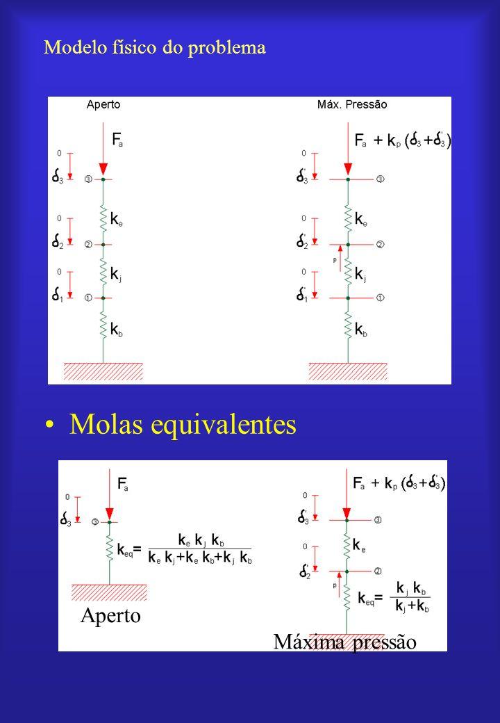 Equações de equilíbrio dos nós Sob aperto –Nó 3 Sob máxima pressão ( 3 ´ > 2 ´) –Nó 2 –Nó 3