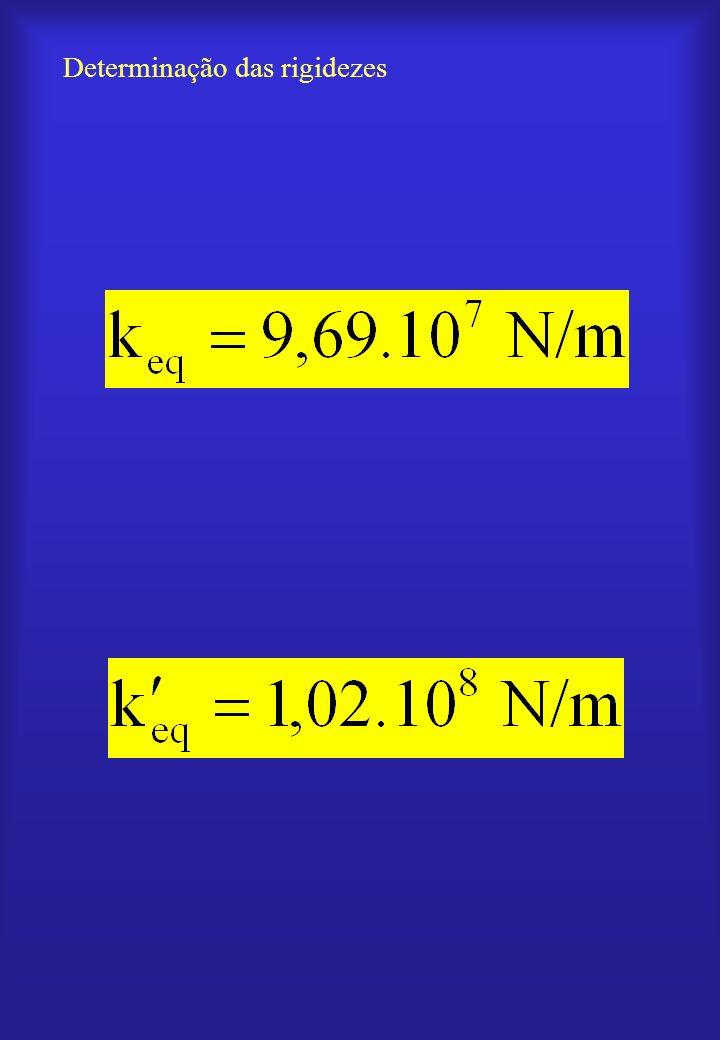 Determinação das forças Força de aperto Força de pressão máxima sobre o cabeçote em cada parafuso
