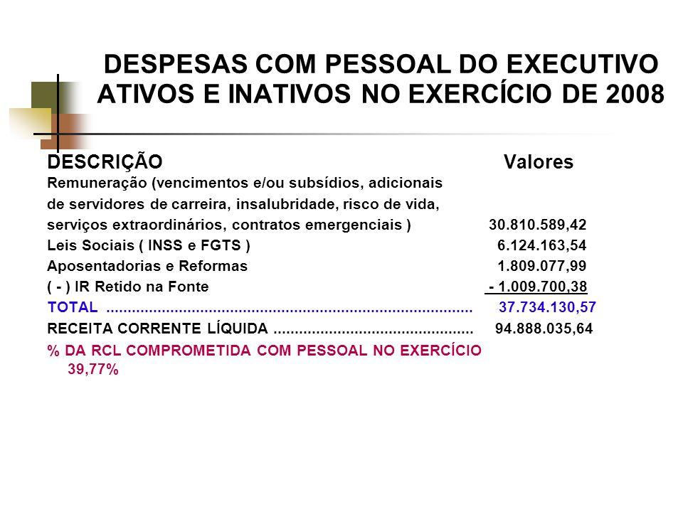 DESPESAS COM PESSOAL DO EXECUTIVO ATIVOS E INATIVOS NO EXERCÍCIO DE 2008 DESCRIÇÃO Valores Remuneração (vencimentos e/ou subsídios, adicionais de servidores de carreira, insalubridade, risco de vida, serviços extraordinários, contratos emergenciais ) 30.810.589,42 Leis Sociais ( INSS e FGTS ) 6.124.163,54 Aposentadorias e Reformas 1.809.077,99 ( - ) IR Retido na Fonte - 1.009.700,38 TOTAL......................................................................................