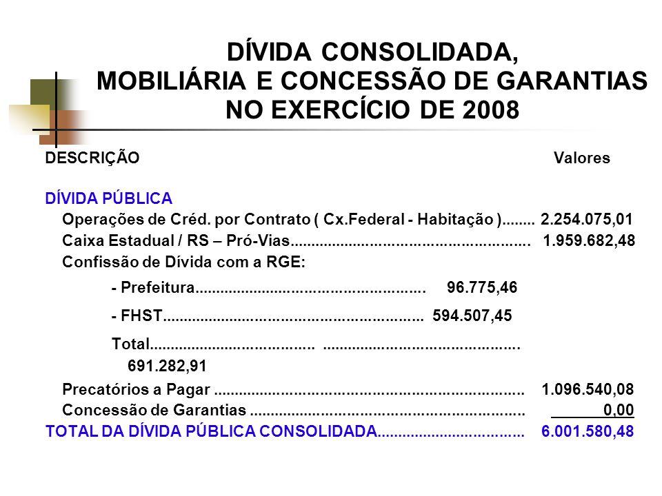 DÍVIDA CONSOLIDADA, MOBILIÁRIA E CONCESSÃO DE GARANTIAS NO EXERCÍCIO DE 2008 DESCRIÇÃO Valores DÍVIDA PÚBLICA Operações de Créd.