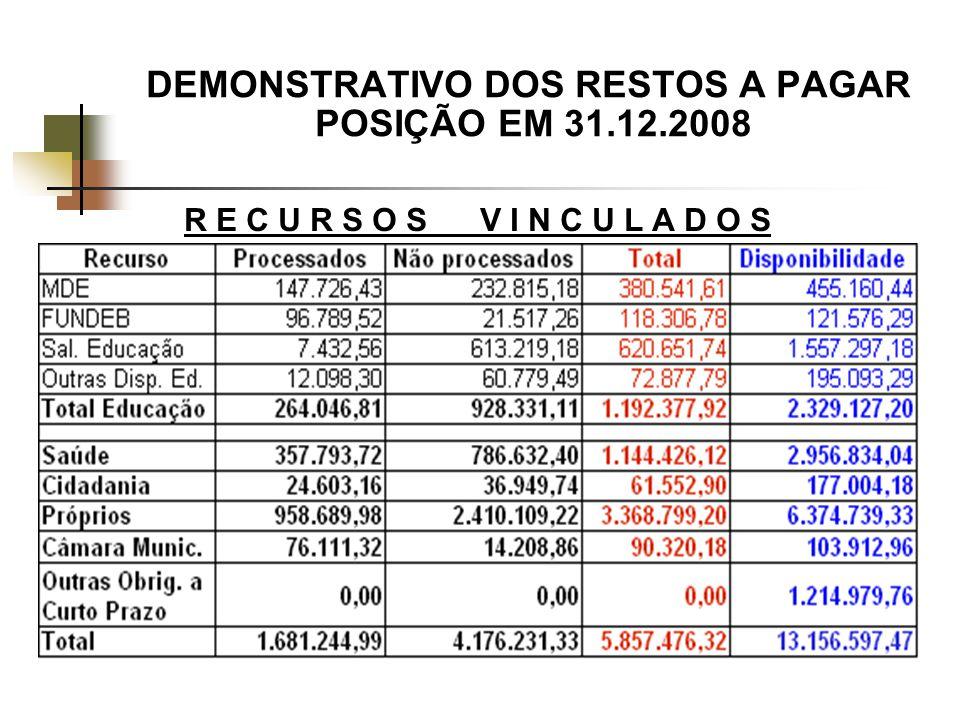 DEMONSTRATIVO DOS RESTOS A PAGAR POSIÇÃO EM 31.12.2008 R E C U R S O S V I N C U L A D O S