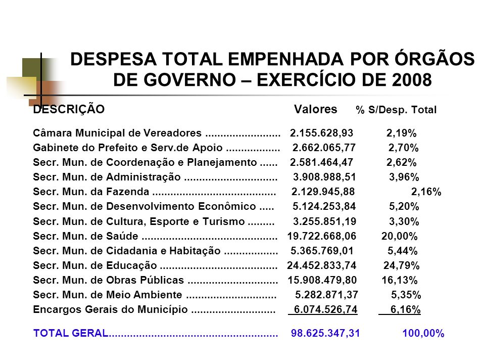 DESPESA TOTAL EMPENHADA POR ÓRGÃOS DE GOVERNO – EXERCÍCIO DE 2008 DESCRIÇÃO Valores % S/Desp.
