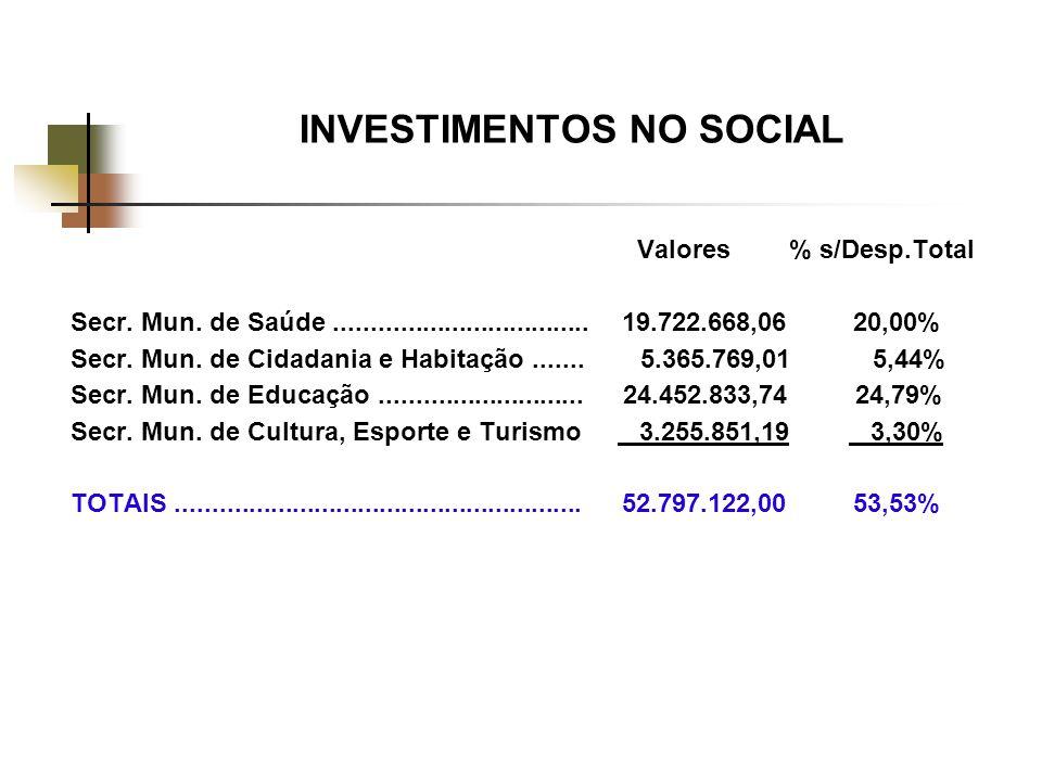 INVESTIMENTOS NO SOCIAL Valores % s/Desp.Total Secr.