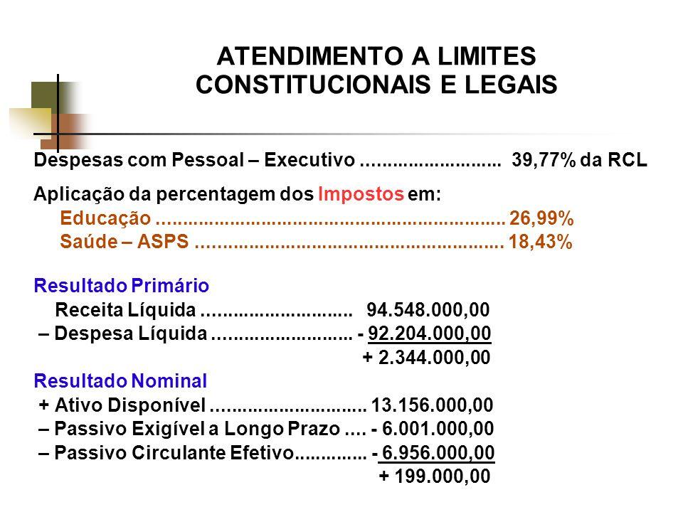 ATENDIMENTO A LIMITES CONSTITUCIONAIS E LEGAIS Despesas com Pessoal – Executivo...........................