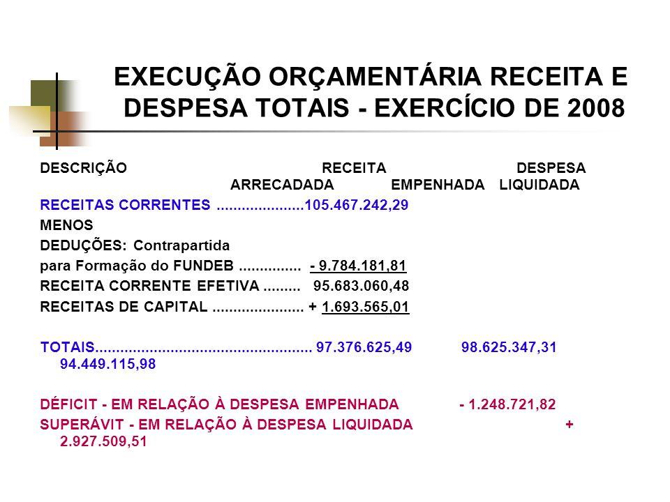 EXECUÇÃO ORÇAMENTÁRIA RECEITA E DESPESA TOTAIS - EXERCÍCIO DE 2008 DESCRIÇÃO RECEITA DESPESA ARRECADADA EMPENHADA LIQUIDADA RECEITAS CORRENTES.....................105.467.242,29 MENOS DEDUÇÕES: Contrapartida para Formação do FUNDEB...............