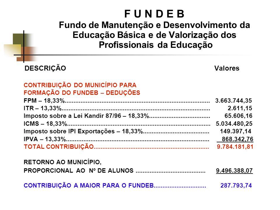 F U N D E B Fundo de Manutenção e Desenvolvimento da Educação Básica e de Valorização dos Profissionais da Educação DESCRIÇÃO Valores CONTRIBUIÇÃO DO MUNICÍPIO PARA FORMAÇÃO DO FUNDEB – DEDUÇÕES FPM – 18,33%...................................................................................