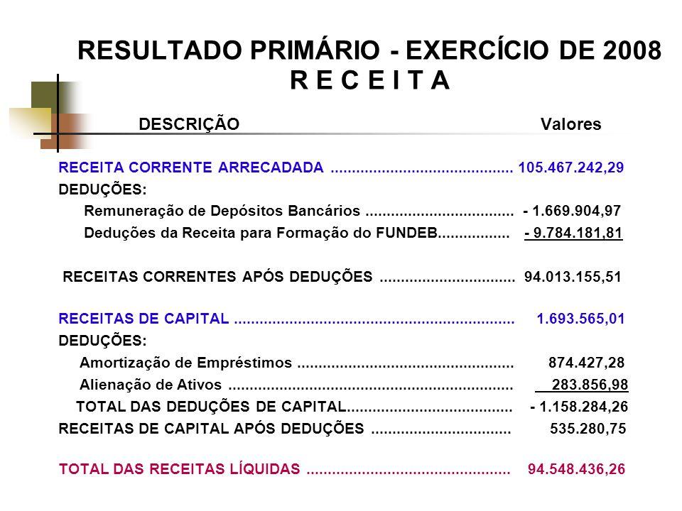 RESULTADO PRIMÁRIO - EXERCÍCIO DE 2008 R E C E I T A DESCRIÇÃO Valores RECEITA CORRENTE ARRECADADA...........................................