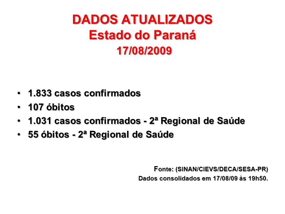DADOS ATUALIZADOS Estado do Paraná 17/08/2009 1.833 casos confirmados1.833 casos confirmados 107 óbitos107 óbitos 1.031 casos confirmados - 2ª Regional de Saúde1.031 casos confirmados - 2ª Regional de Saúde 55 óbitos - 2ª Regional de Saúde55 óbitos - 2ª Regional de Saúde F onte: (SINAN/CIEVS/DECA/SESA-PR) Dados consolidados em 17/08/09 às 19h50.
