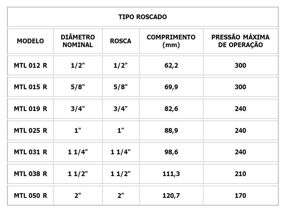 TIPO ROSCADO MODELO DIÂMETRO NOMINAL ROSCA COMPRIMENTO (mm) PRESSÃO MÁXIMA DE OPERAÇÃO MTL 012 R1/2