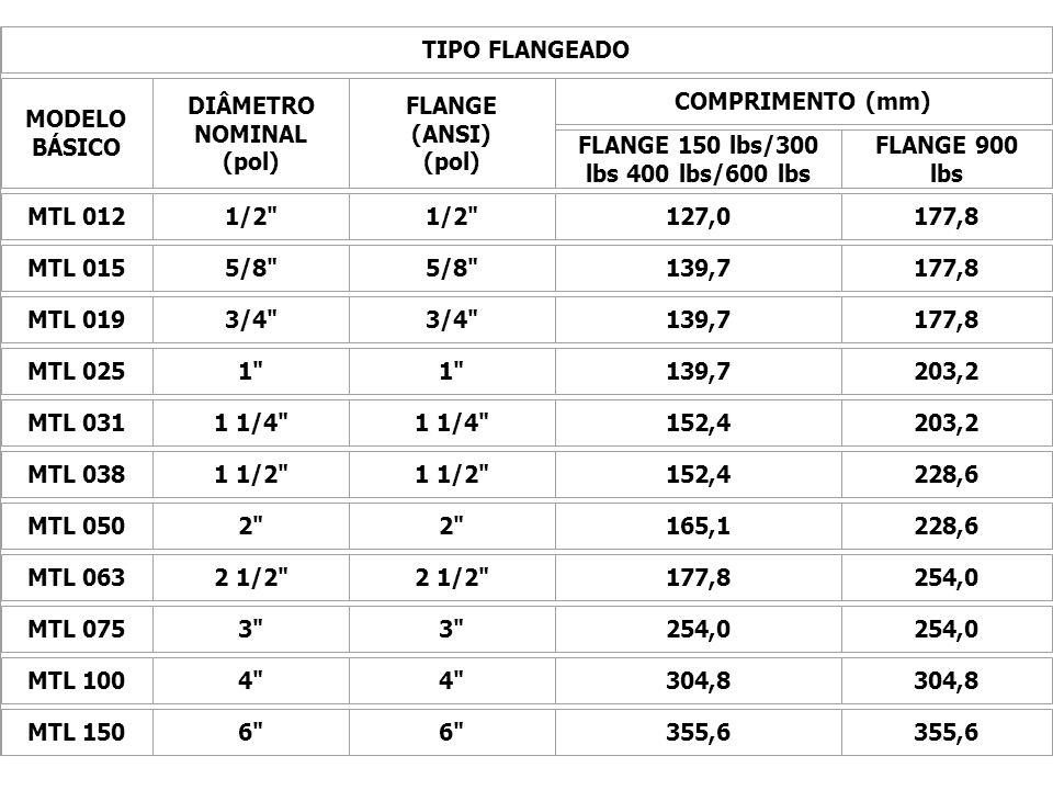 TIPO FLANGEADO MODELO BÁSICO DIÂMETRO NOMINAL (pol) FLANGE (ANSI) (pol) COMPRIMENTO (mm) FLANGE 150 lbs/300 lbs 400 lbs/600 lbs FLANGE 900 lbs MTL 012