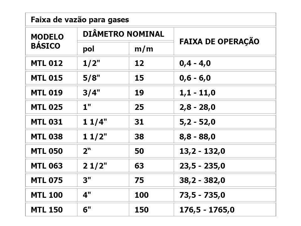 Faixa de vazão para gases MODELO BÁSICO DIÂMETRO NOMINAL FAIXA DE OPERAÇÃO polm/m MTL 0121/2