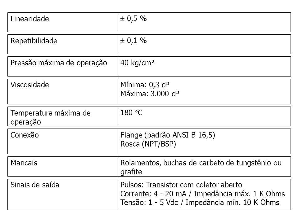 Linearidade± 0,5 % Repetibilidade± 0,1 % Pressão máxima de operação40 kg/cm² ViscosidadeMínima: 0,3 cP Máxima: 3.000 cP Temperatura máxima de operação