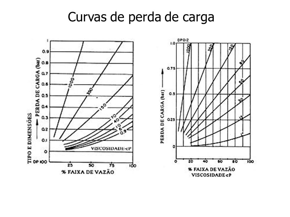 Curvas de perda de carga