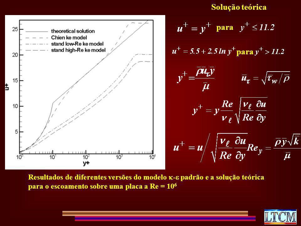 Resultados de diferentes versões do modelo - padrão e a solução teórica para o escoamento sobre uma placa a Re = 10 6 para Solução teórica