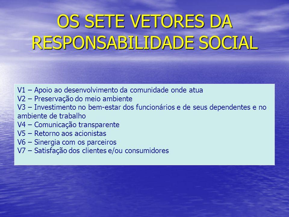 OS SETE VETORES DA RESPONSABILIDADE SOCIAL V1 – Apoio ao desenvolvimento da comunidade onde atua V2 – Preservação do meio ambiente V3 – Investimento n