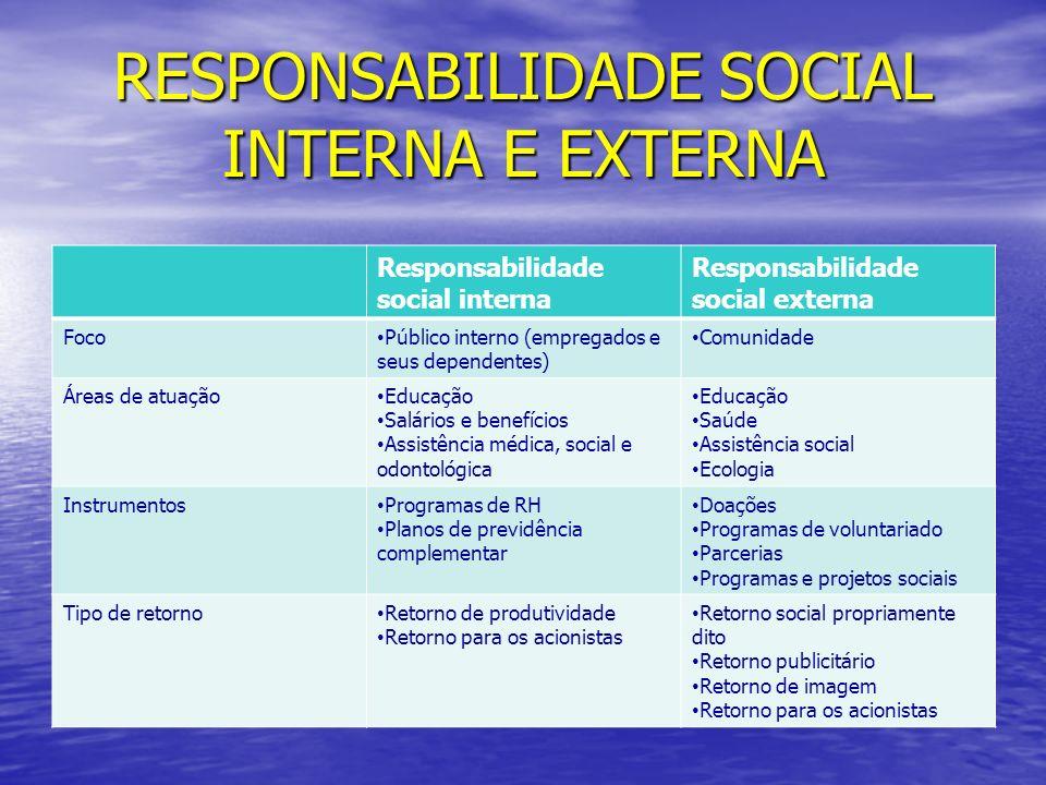 RESPONSABILIDADE SOCIAL INTERNA E EXTERNA Responsabilidade social interna Responsabilidade social externa Foco Público interno (empregados e seus depe