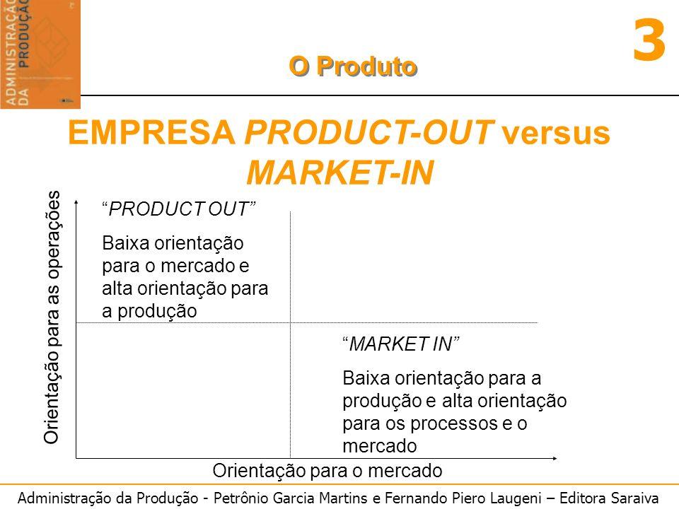 Administração da Produção - Petrônio Garcia Martins e Fernando Piero Laugeni – Editora Saraiva 3 O Produto Orientação para o mercado Orientação para a