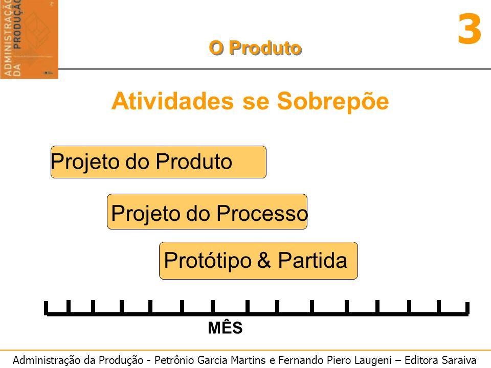 Administração da Produção - Petrônio Garcia Martins e Fernando Piero Laugeni – Editora Saraiva 3 O Produto Atividades se Sobrepõe Projeto do Produto P