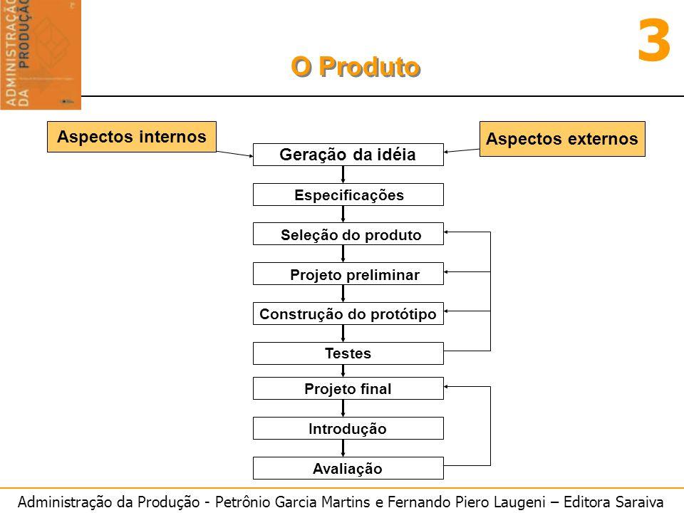 Administração da Produção - Petrônio Garcia Martins e Fernando Piero Laugeni – Editora Saraiva 3 O Produto Geração da idéia Construção do protótipo Te