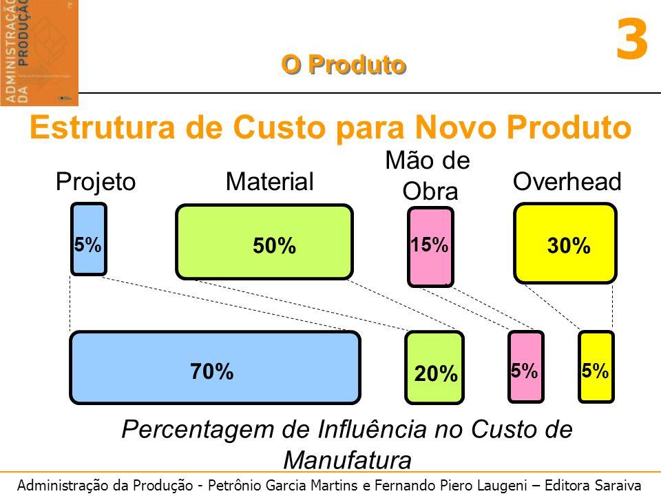 Administração da Produção - Petrônio Garcia Martins e Fernando Piero Laugeni – Editora Saraiva 3 O Produto Estrutura de Custo para Novo Produto 5% 50%