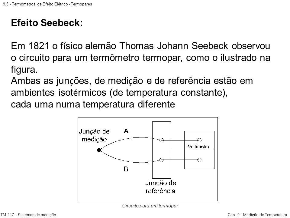 9.3 - Termômetros de Efeito Elétrico - Termopares TM 117 - Sistemas de mediçãoCap. 9 - Medição de Temperatura Circuito para um termopar Efeito Seebeck