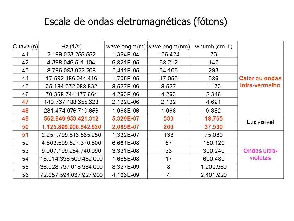 Oitava (n)Hz (1/s)wavelenght (m)wavelenght (nm)wnumb (cm-1) 412.199.023.255.5521,364E-04136.42473 Calor ou ondas infra-vermelho 424.398.046.511.1046,8