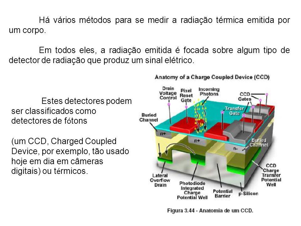 Há vários métodos para se medir a radiação térmica emitida por um corpo. Em todos eles, a radiação emitida é focada sobre algum tipo de detector de ra