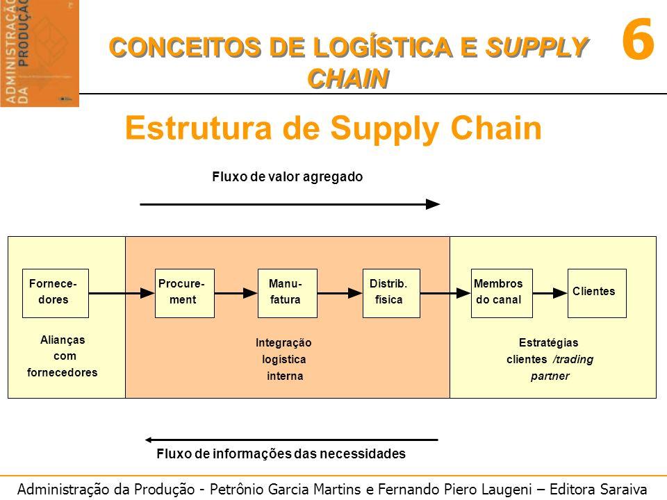 Administração da Produção - Petrônio Garcia Martins e Fernando Piero Laugeni – Editora Saraiva 6 CONCEITOS DE LOGÍSTICA E SUPPLY CHAIN Estrutura de Supply Chain Fig.