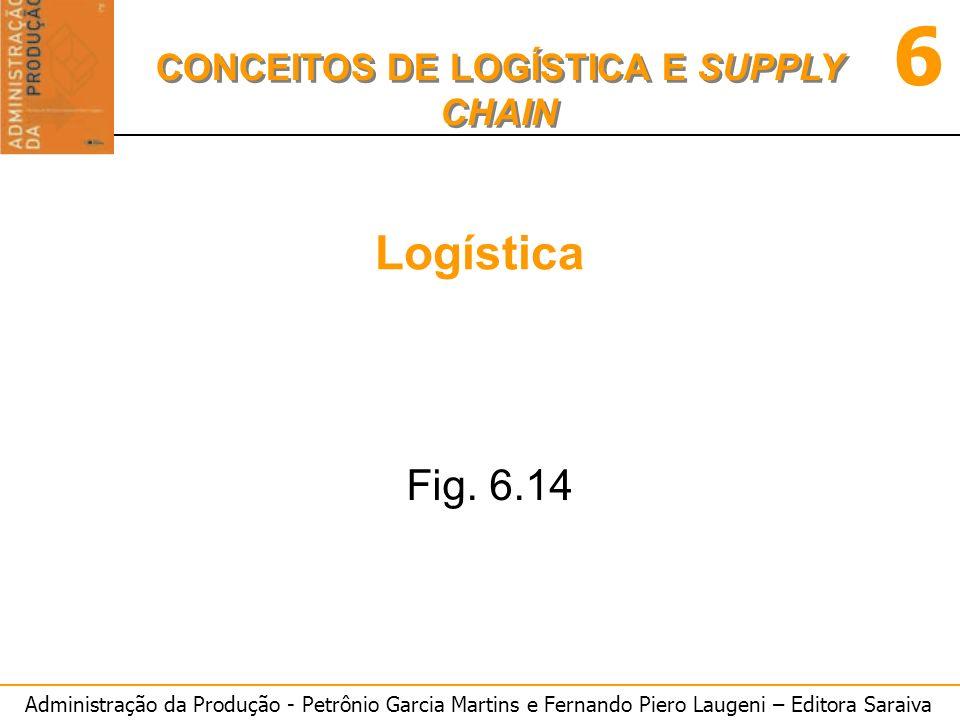 Administração da Produção - Petrônio Garcia Martins e Fernando Piero Laugeni – Editora Saraiva 6 CONCEITOS DE LOGÍSTICA E SUPPLY CHAIN Logística Fig.