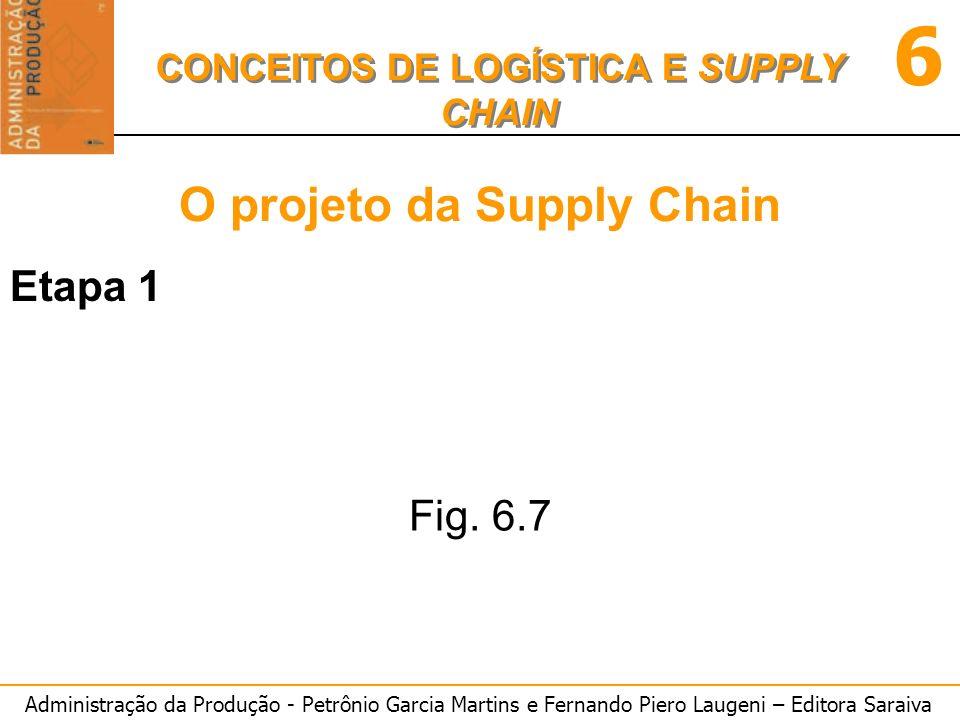 Administração da Produção - Petrônio Garcia Martins e Fernando Piero Laugeni – Editora Saraiva 6 CONCEITOS DE LOGÍSTICA E SUPPLY CHAIN O projeto da Supply Chain Etapa 1 Fig.