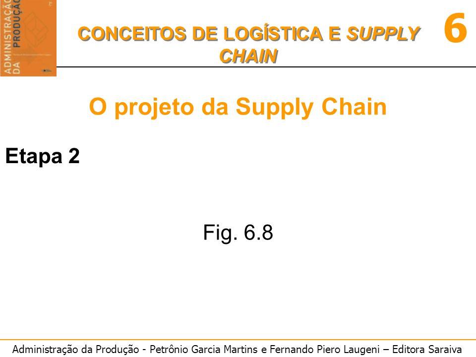 Administração da Produção - Petrônio Garcia Martins e Fernando Piero Laugeni – Editora Saraiva 6 CONCEITOS DE LOGÍSTICA E SUPPLY CHAIN O projeto da Supply Chain Etapa 2 Fig.
