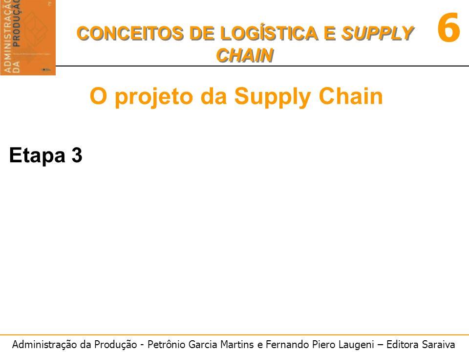 Administração da Produção - Petrônio Garcia Martins e Fernando Piero Laugeni – Editora Saraiva 6 CONCEITOS DE LOGÍSTICA E SUPPLY CHAIN O projeto da Supply Chain Etapa 3
