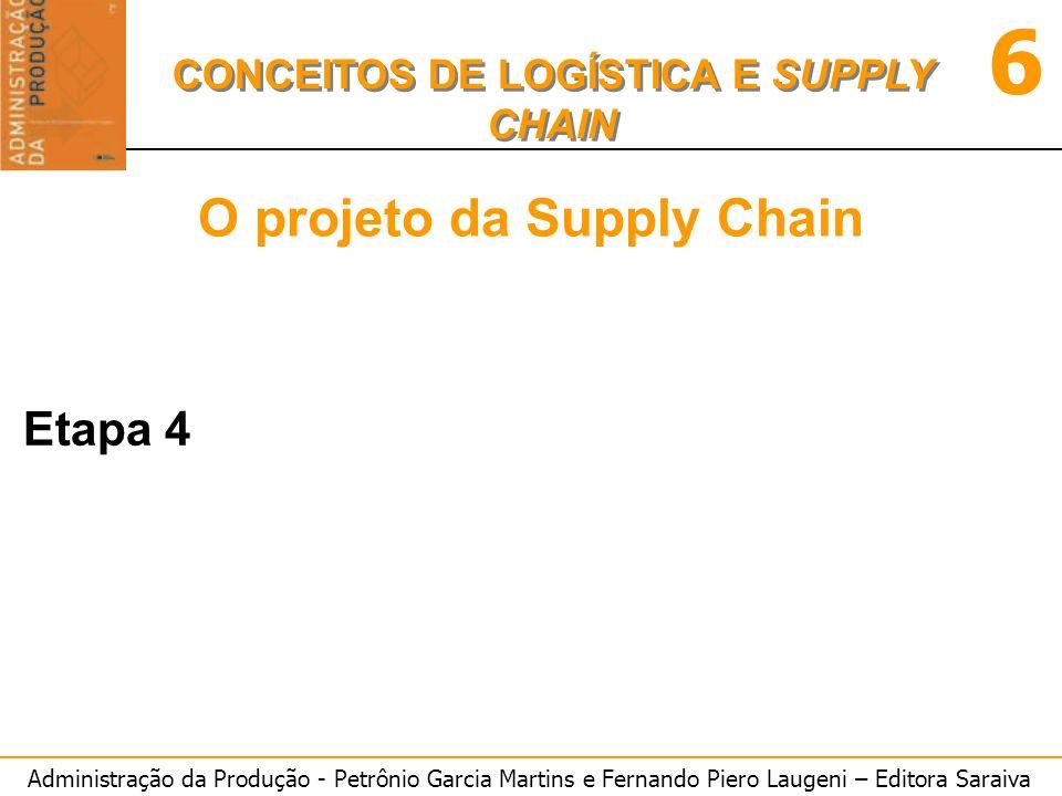 Administração da Produção - Petrônio Garcia Martins e Fernando Piero Laugeni – Editora Saraiva 6 CONCEITOS DE LOGÍSTICA E SUPPLY CHAIN Softwares de Supply Chain Fig.