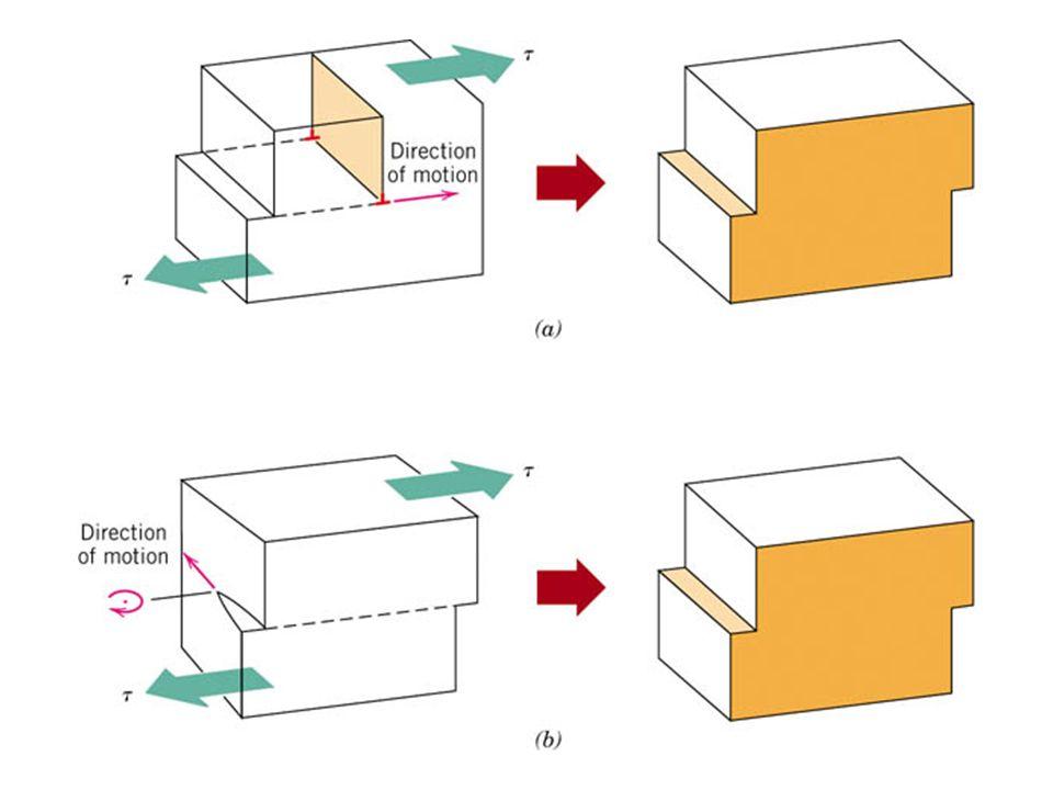 Discordância em cunha move-se paralelamente à tensão aplicada.