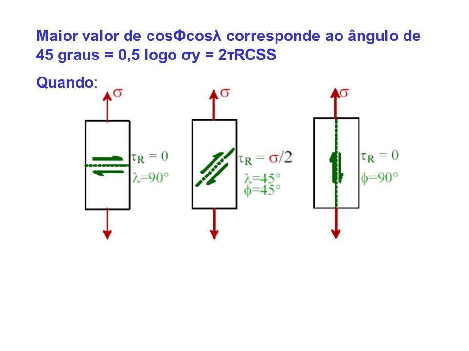 Maior valor de cosΦcosλ corresponde ao ângulo de 45 graus = 0,5 logo σy = 2τRCSS Quando: