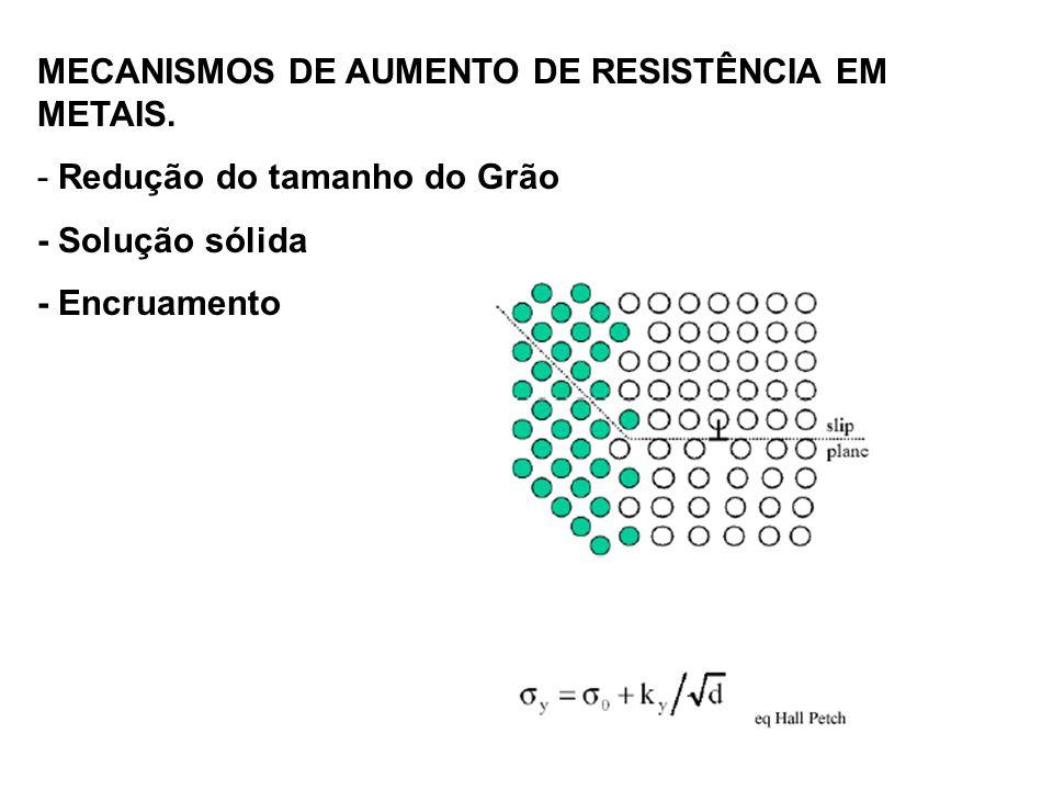 MECANISMOS DE AUMENTO DE RESISTÊNCIA EM METAIS. - Redução do tamanho do Grão - Solução sólida - Encruamento