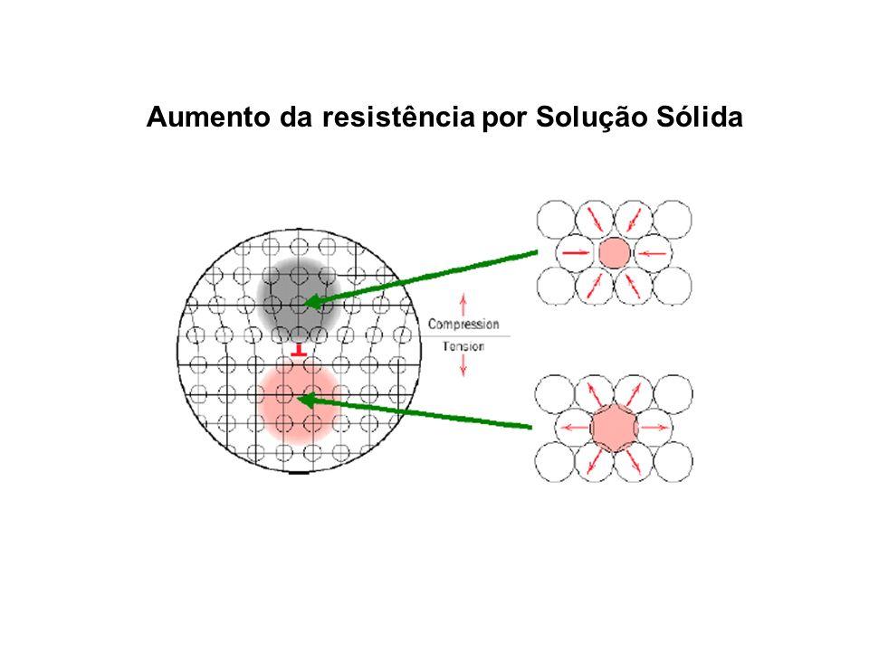 Aumento da resistência por Solução Sólida