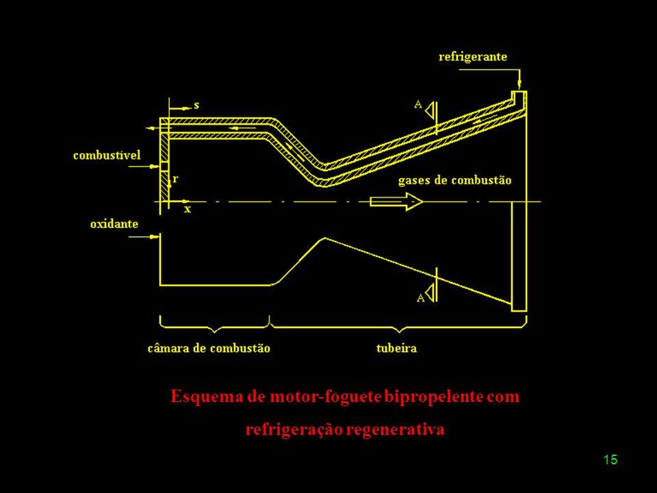 15 Esquema de motor-foguete bipropelente com refrigeração regenerativa