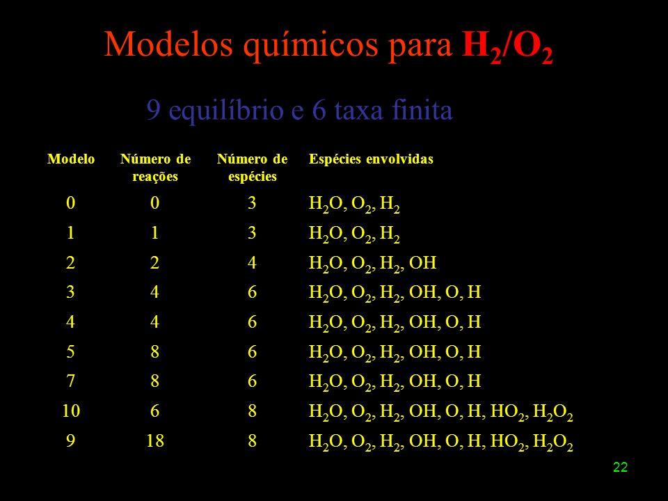 22 Modelos químicos para H 2 /O 2 ModeloNúmero de reações Número de espécies Espécies envolvidas 003H 2 O, O 2, H 2 113 224H 2 O, O 2, H 2, OH 346H 2