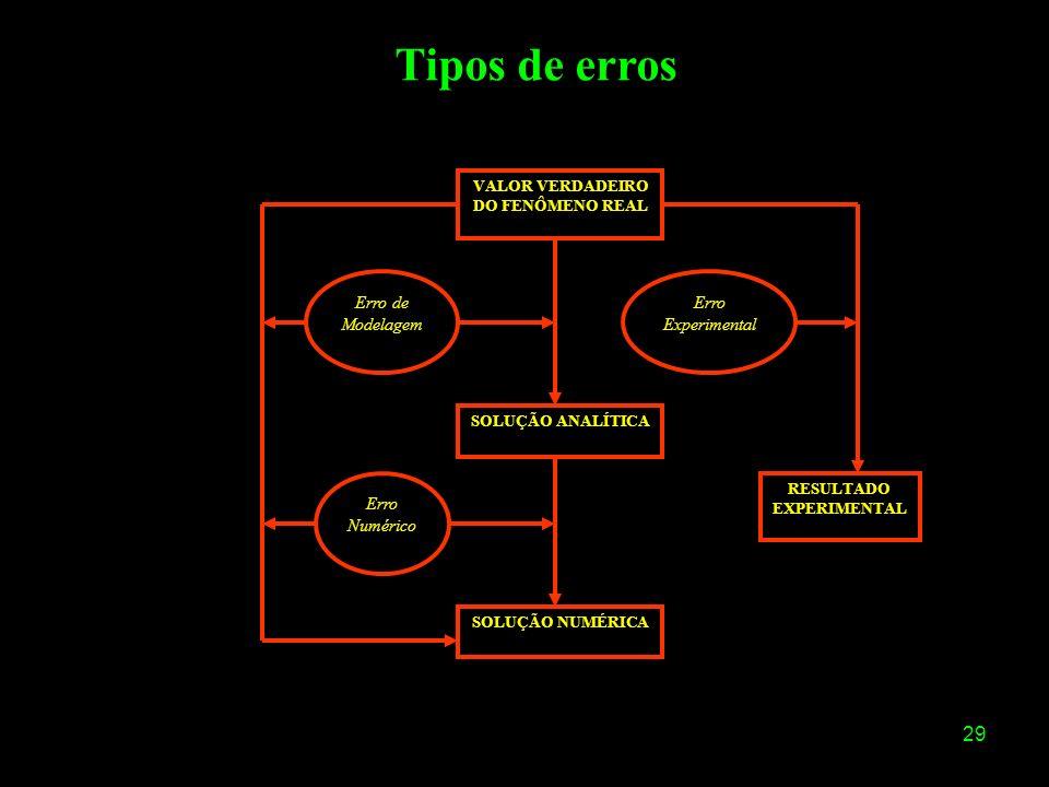 29 VALOR VERDADEIRO DO FENÔMENO REAL Erro de Modelagem Erro Numérico Erro Experimental SOLUÇÃO ANALÍTICA SOLUÇÃO NUMÉRICA RESULTADO EXPERIMENTAL Tipos