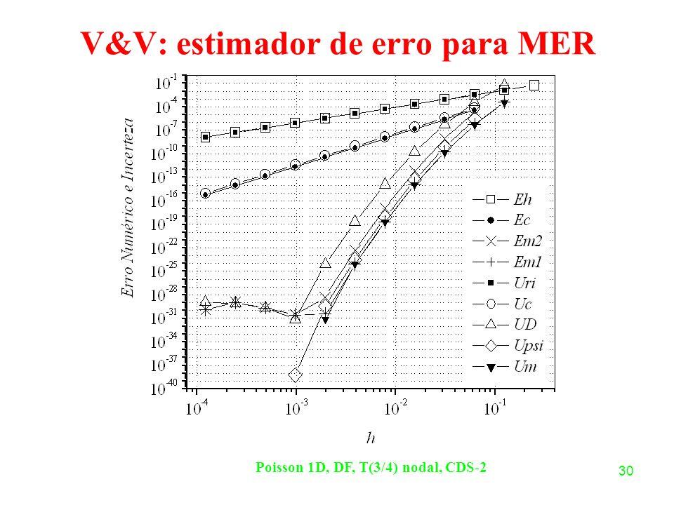 30 V&V: estimador de erro para MER Poisson 1D, DF, T(3/4) nodal, CDS-2